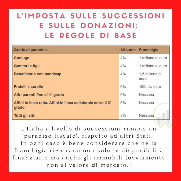 imposta successioni e donazioni
