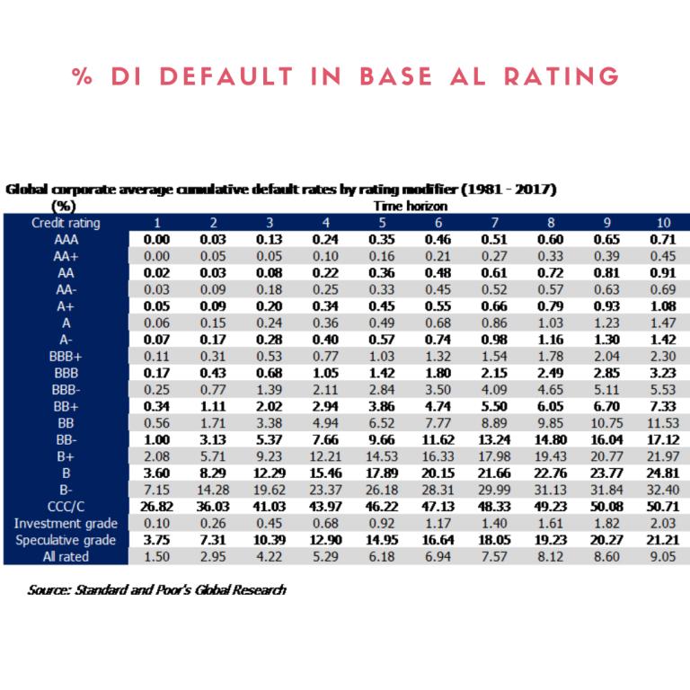 default high yield