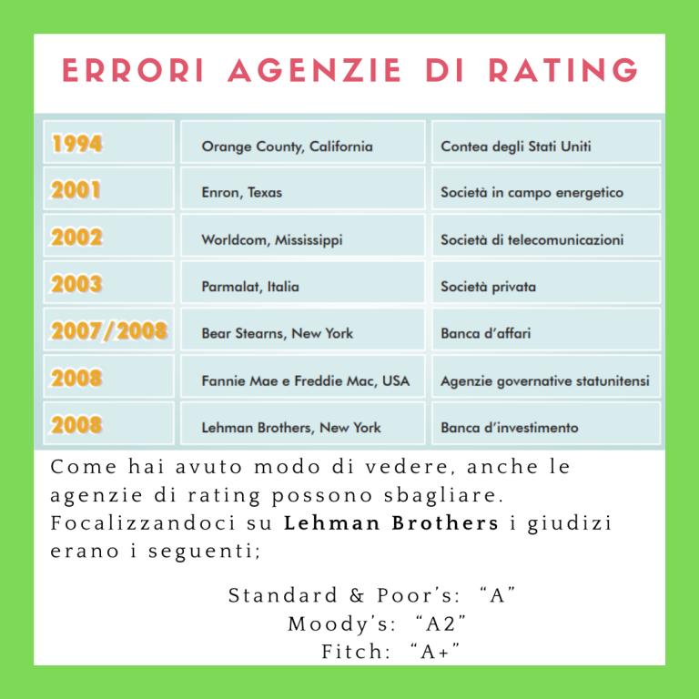 errori di rating