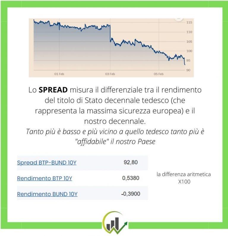 significato di spread